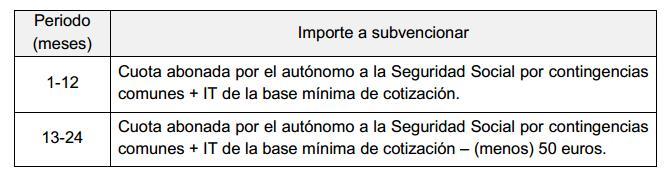 cuota_cero_murcia-altec-asesoria