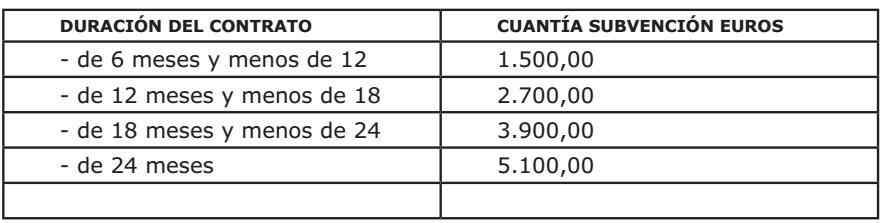 subvenciones_contratacion_murcia-altec-asesoria