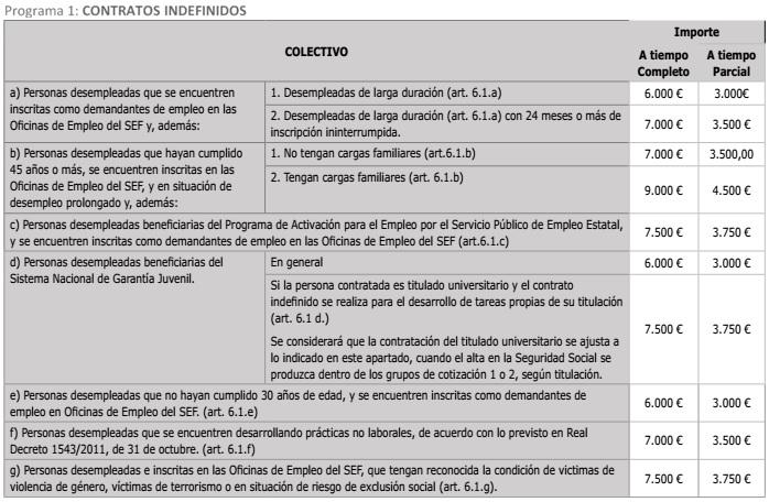 tabla_subvenciones_contratacion_murcia-altecasesoria